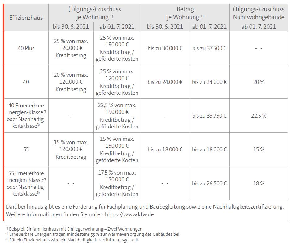 Tabelle Bundesförderung für effiziente Gebäude (BEG)